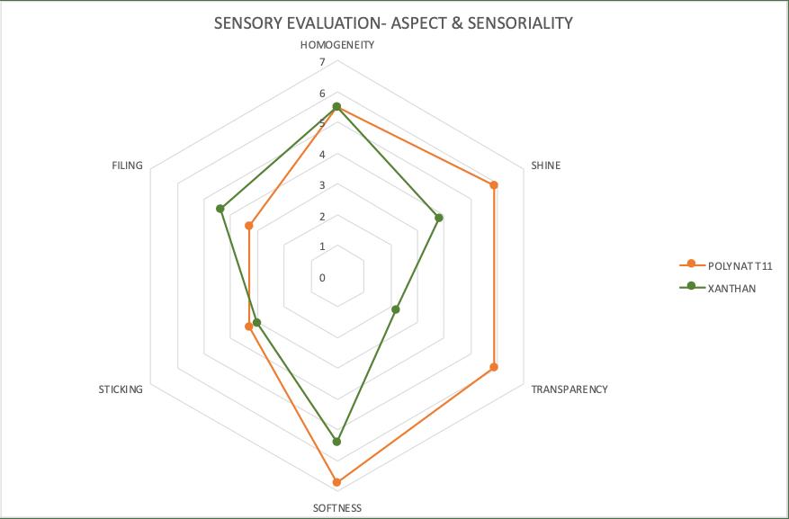 POLYNAT evaluation